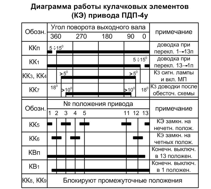 Re: Привод ПДП-4(у) (диаграмма